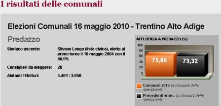 predazzo affluenza Risultati Elezioni Comunali 16 maggio 2010. Segui lo spoglio in diretta.