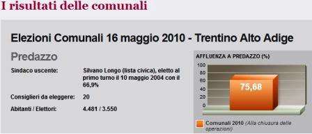 predazzo risultati elezioni 2010 affluenza Predazzo, primi risultati elezioni comunali 2010: Affluenza del 75,68 %