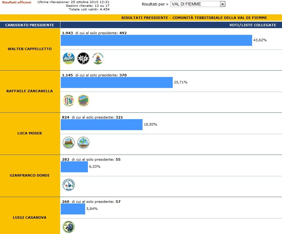 risultati provvisori comunita di valle fiemme Votazioni Comunità di Valle, candidature, affluenza e risultati