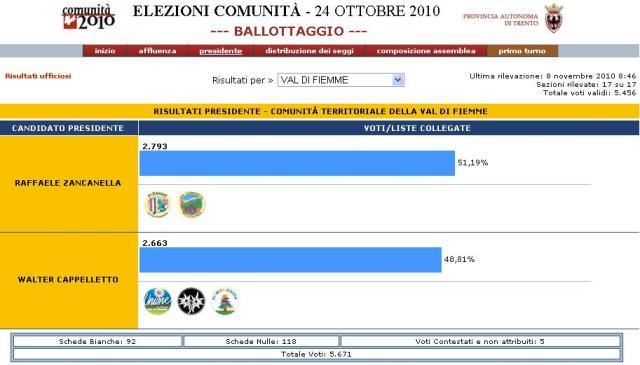 RISULTATO BALLOTTAGGIO FIEMME predazzo blog.it  Valle di Fiemme, affluenza e risultati del ballottaggio Cappelletto   Zancanella