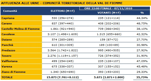 affluenza ballottaggio fiemme predazzo blog Valle di Fiemme, affluenza e risultati del ballottaggio Cappelletto   Zancanella