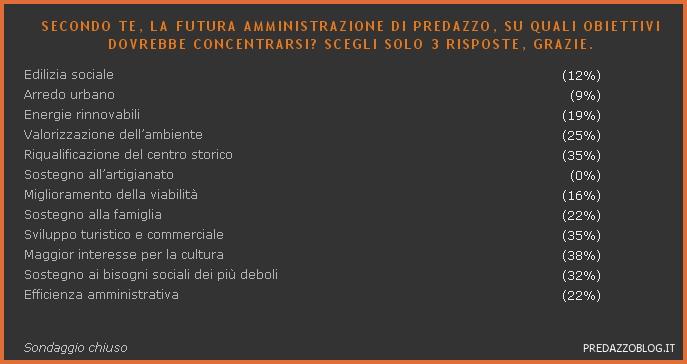elezioni 2010 predazzo 3 risposte SONDAGGIO: Con quali criteri scegli il sindaco che vorresti e indica 3 obiettivi per la nuova amministrazione