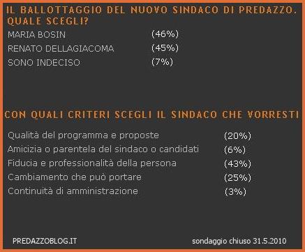 sondaggio sindaco predazzo 2010 Risultati del ballottaggio sul nostro sondaggio: Vince Maria Bosin sul filo di lana..
