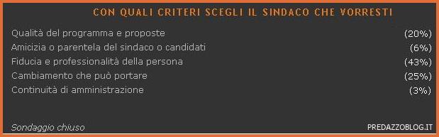 elezioni 2010 predazzo criteri Archivio Sondaggi