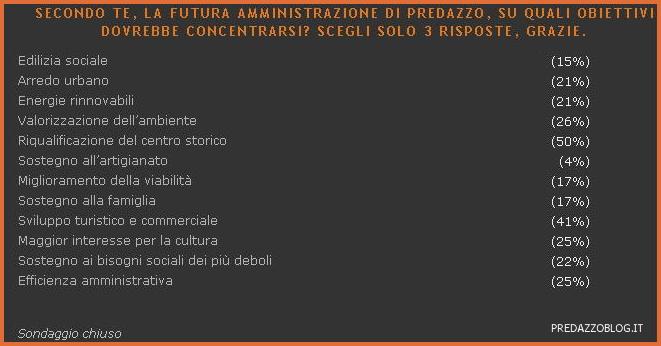 elezioni 2010 predazzo obiettivi Archivio Sondaggi