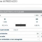 risultati referendum nucleare 12.6.11 150x150 I risultati dei 4 referendum a Predazzo