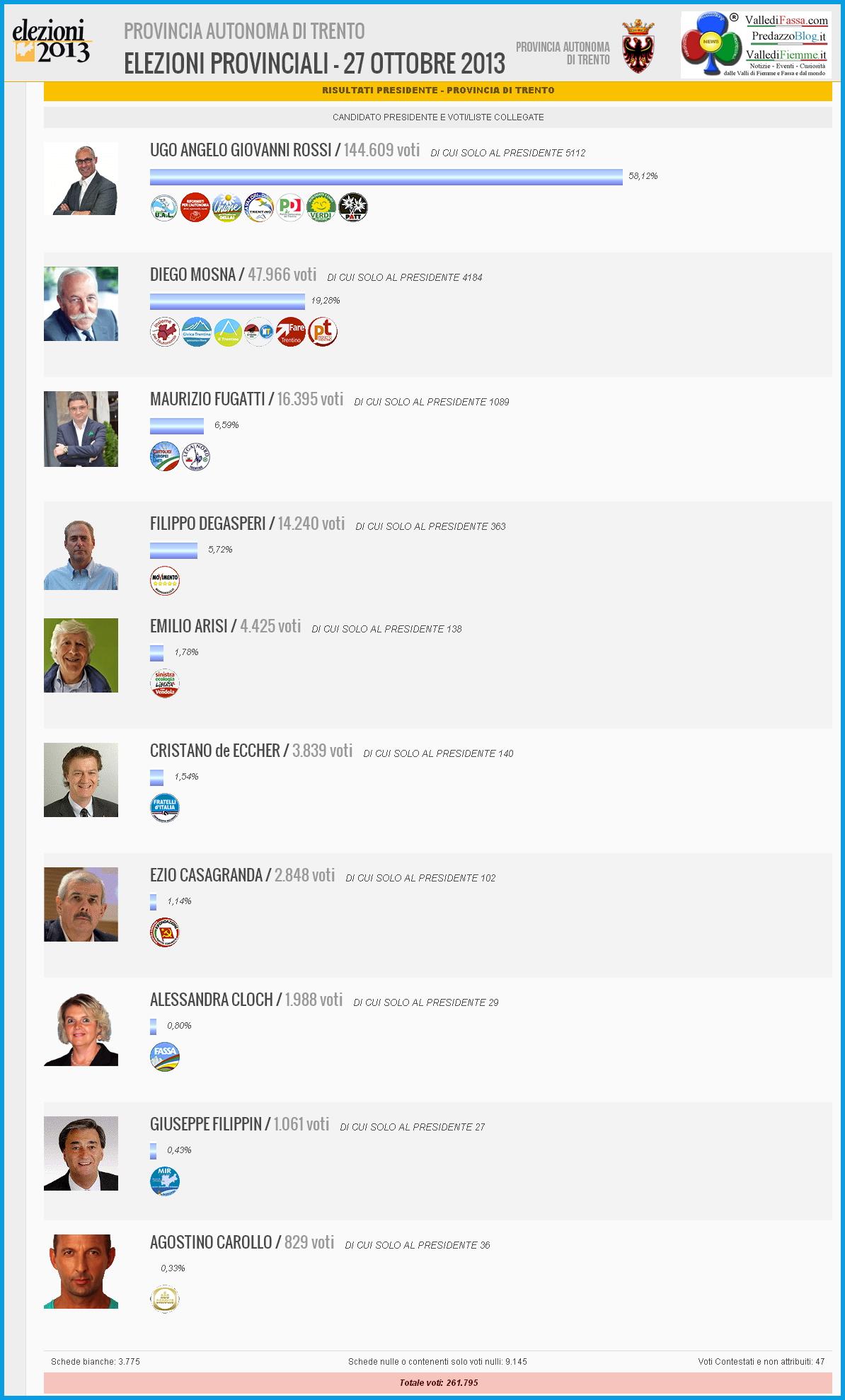 risultati elezioni provinciali trentino presidenti 2013 Elezioni Provinciali 2013 Trentino   I risultati in tempo reale