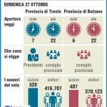 trentino al voto 2013 150x150 Al via la partecipazione sulla Riforma dello Statuto di autonomia
