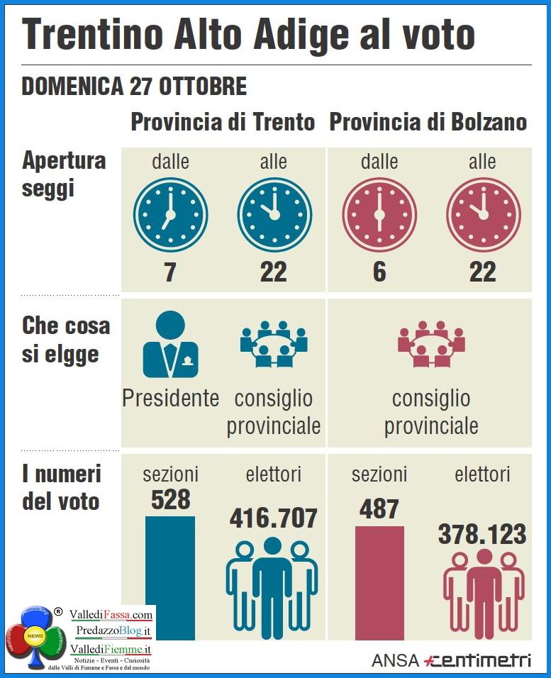 trentino al voto 2013 Il Trentino al voto domenica 27 ottobre 2013. Istruzioni per luso