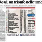 ugo rossi presidente del trentino rassegna stampa del 29.10.2013 predazzo blog4 150x150 Ugo Rossi il nuovo governatore del Trentino   Tutti per Ugo   Ugo per tutti!