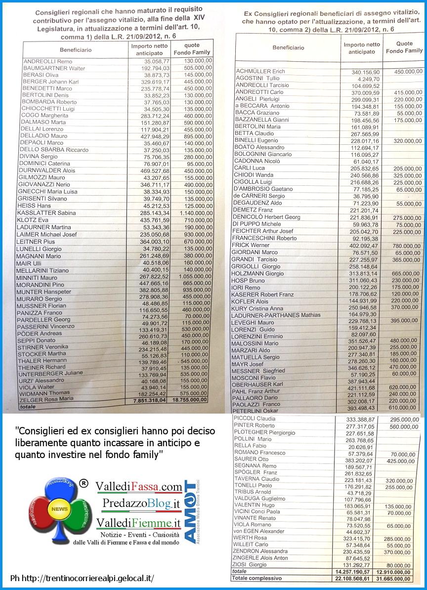 vitalizi e pensioni consiglieri provincia trento 2014 Pensioni e Vitalizi dei consiglieri regionali