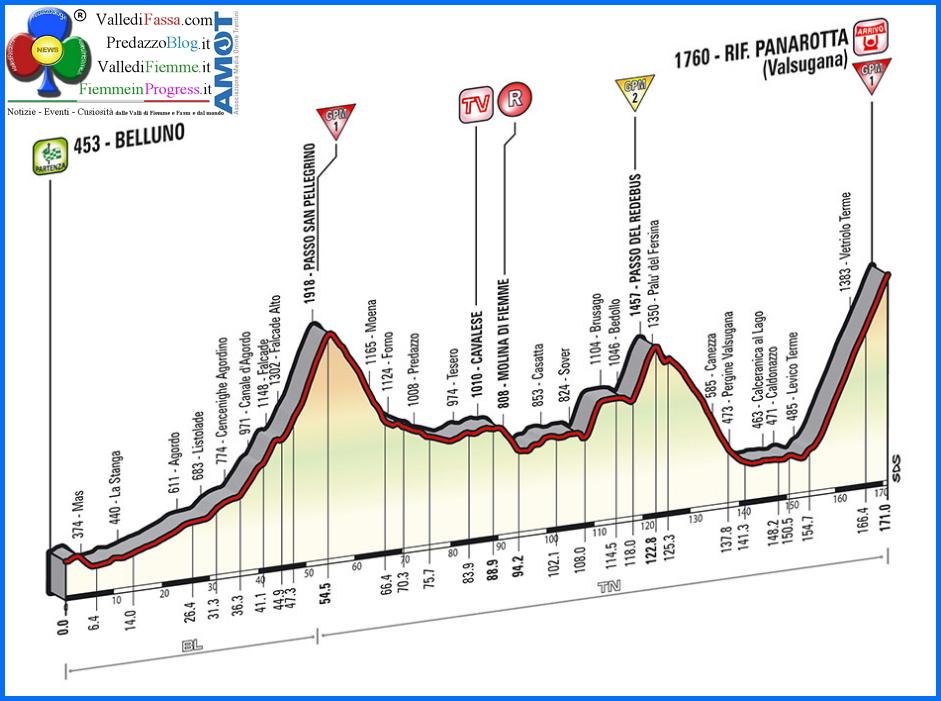 giro italia 2014 altimetria Giro dItalia 2014, in transito a Moena, Predazzo e Valle di Fiemme