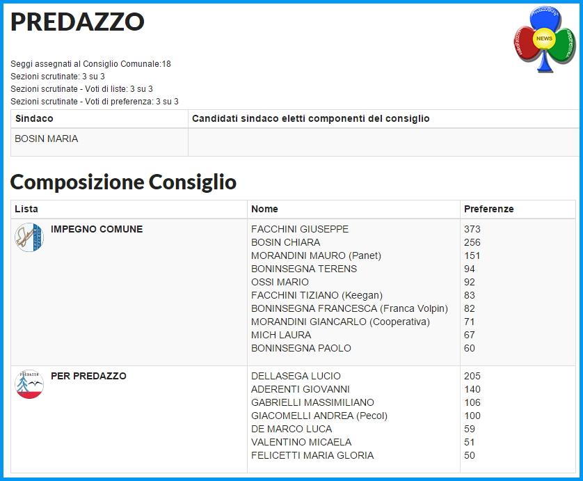composizione consiglio comunale predazzo 2015 Raggiunto il quorum a Predazzo, i risultati del voto 2015