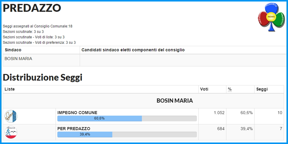 distribuzione seggi predazzo 2015 Raggiunto il quorum a Predazzo, i risultati del voto 2015