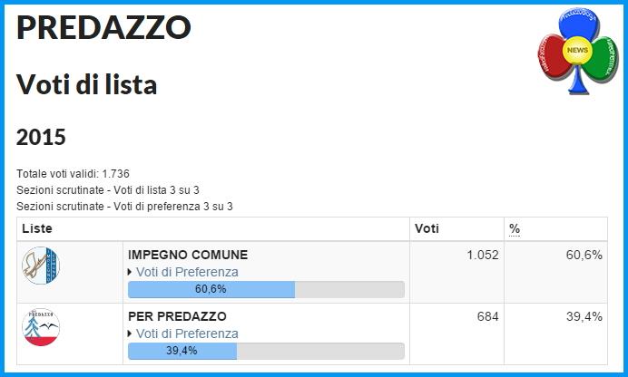 predazzso risultati voti di lista 2015 Raggiunto il quorum a Predazzo, i risultati del voto 2015