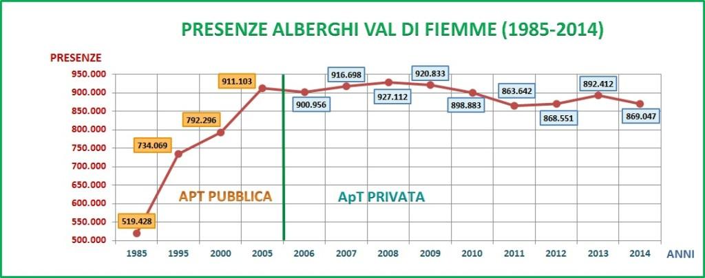 """PRESENZE ALBERGHI VAL DI FIEMME 1985 2014 grafico 1024x405 Addio alla """" 10 GIORNI EQUESTRE"""" di Predazzo"""