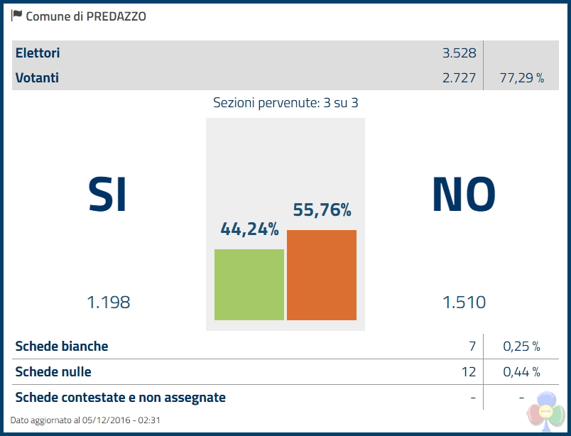 risultati referendum costituzionale 2016 a predazzo Risultati referendum 4 dicembre 2016