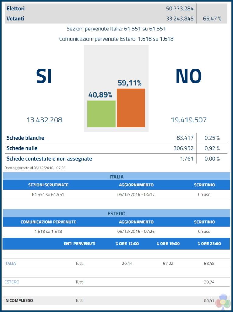 risultati referendum costituzionale 4 dicembre 2016 765x1024 Risultati referendum 4 dicembre 2016