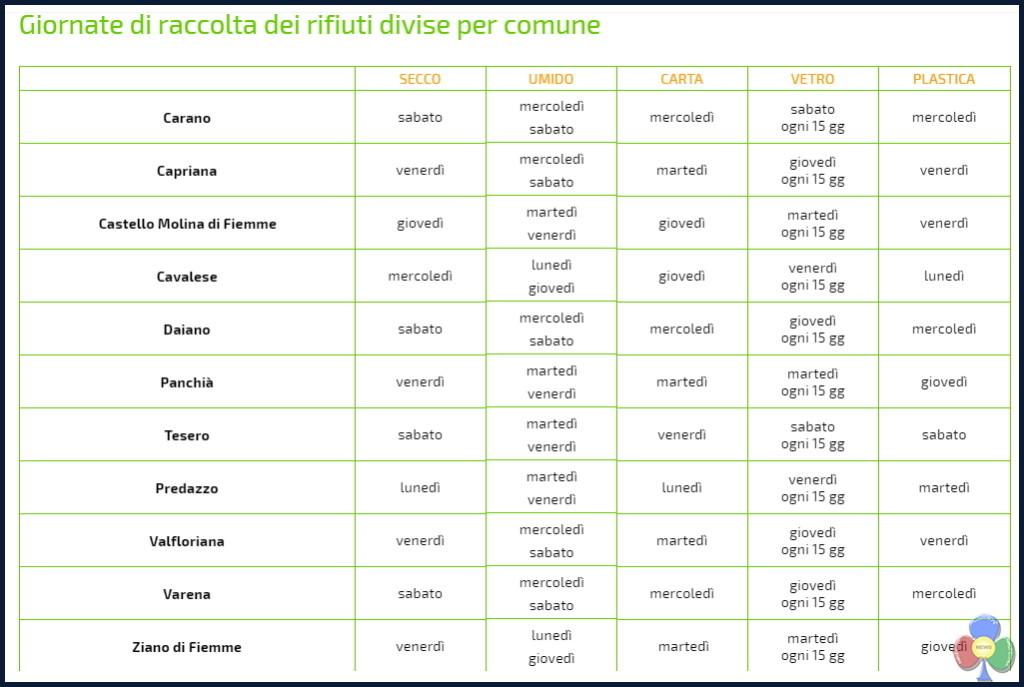 calendario raccolta rifiuti fiemme 1024x687 Predazzo 3 Novembre si replica la Serata sui Rifiuti