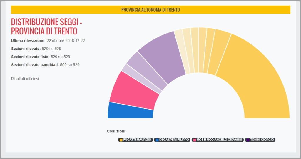 risultati elezioni provinciali trentino 21 ottobre 2018 seggi 1024x540 I Risultati delle Elezioni Provinciali in Trentino 21 ottobre 2018