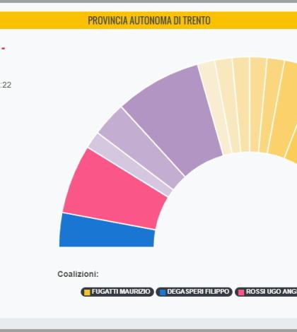 risultati elezioni provinciali trentino 21 ottobre 2018 seggi
