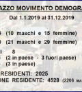 movimento demografico predazzo 2019